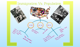 Copy of Immigration Vs. Population