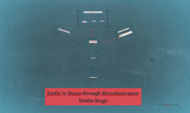 EmOc in Dosso through Microinsurance: Evolve Stage