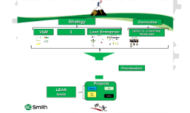 CI & Process Strategy
