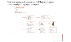GDP és a munkanélküliség 2000-től Magyarországon, Németorszá