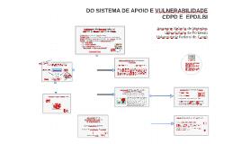 Sistema de apoio e vulnerabilidade