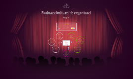 Evaluation of cultural organizations