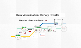 Data Visualisation Survey Results