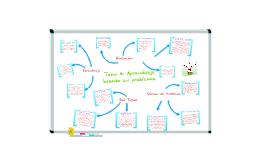 Copy of Tema 4: Aprendizaje Basado en Problemas