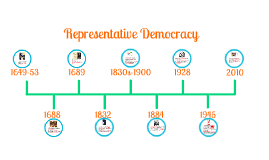 Representative Democracy Timeline