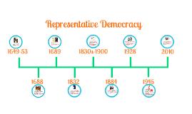 Representative Democracy Timeline