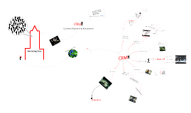 CRM - Custumer Relationship Management