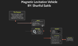Magnetic Levitation Vehicle by Shariful Sakib