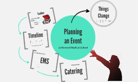 Planning an Event at HMS Using EMS