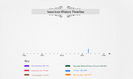 Copy of Manion's American History Timeline Template