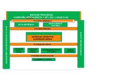Establecer procesos de identificación de peligros y gestión