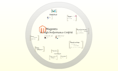Magento im High Performance Umfeld