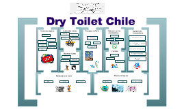 Model Business Canvas Dry Toilet Chile