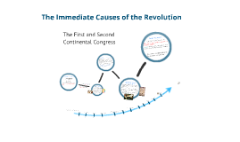 Copy of The First and Second Continental Congress