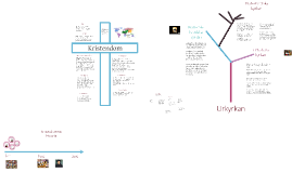 Kristendomens tre inriktningar