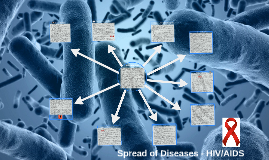 Spread of Diseases - HIV/AIDS