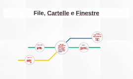File, Cartelle e Finestre