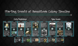 Copy of Jamestown Colony Timeline Early Events 1600s
