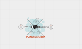 MANO DE OBRA DIRECTA E INDIRECTA