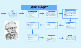 Copy of JEAN PIAGET