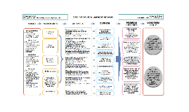 CHAT to the Future Logic Model