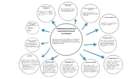 Аналитические системы (Business Intelligence) призваны решит