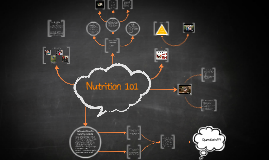 Copy of Nutrition 101 - Developed by Coach MB for The Foundry