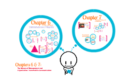 MGMT 1053: Chapters 6 & 7