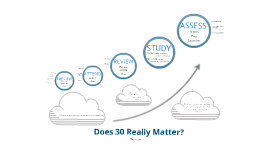 Does 30 Really Matter?