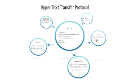 Hyper-Text Transfer Protocol