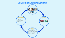 On Anime - A Slice of Life