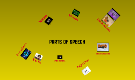 Copy of Copy of Eight Parts of Speech