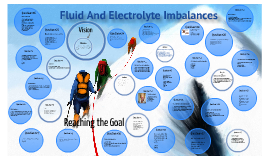 Copy of Fluid And Electrolyte Imbalance Quiz