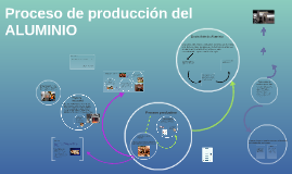 Copy of Proceso de producción del ALUMINIO