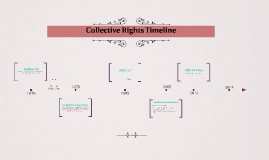 Collective Rights Timeline