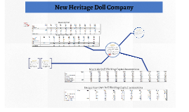 """new heritage doll company """"in this single-player simulation, students act as members of the capital  committee of new heritage doll company, tasked with selecting and."""