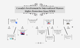 Canada's involvement in international human rights protectio