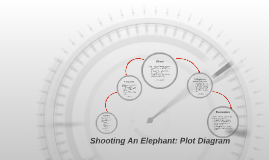 Shooting an elephant plot diagram by nathanael bailey on prezi copy of shooting an elephant plot diagram ccuart Images
