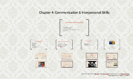Copy of Chapter 4: Communication & Interpersonal Skills