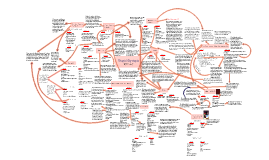 Copy of Mind map
