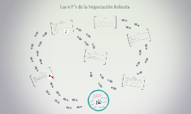 Copy of Las 6 P's de la Negociacion Robusta