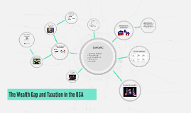 The Wealth Gap and Taxation in the USA