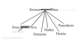 The Family Tree on Greek Gods by Joshua Faehrmann