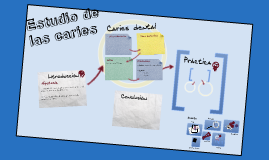 Estudio de las caries
