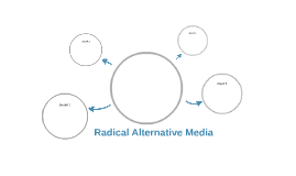 Radical Alternative Media