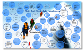Fluid And Electrolyte Imbalance Quiz