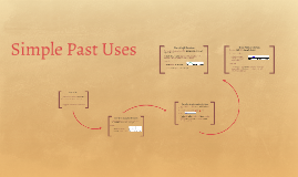 Simple Past Uses