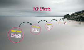 Copy of PCP Effects
