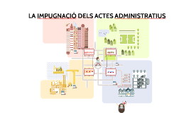 La impugnació dels actes administratius