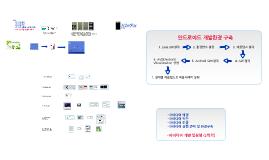 Copy of Android 앱 개발 프로젝트